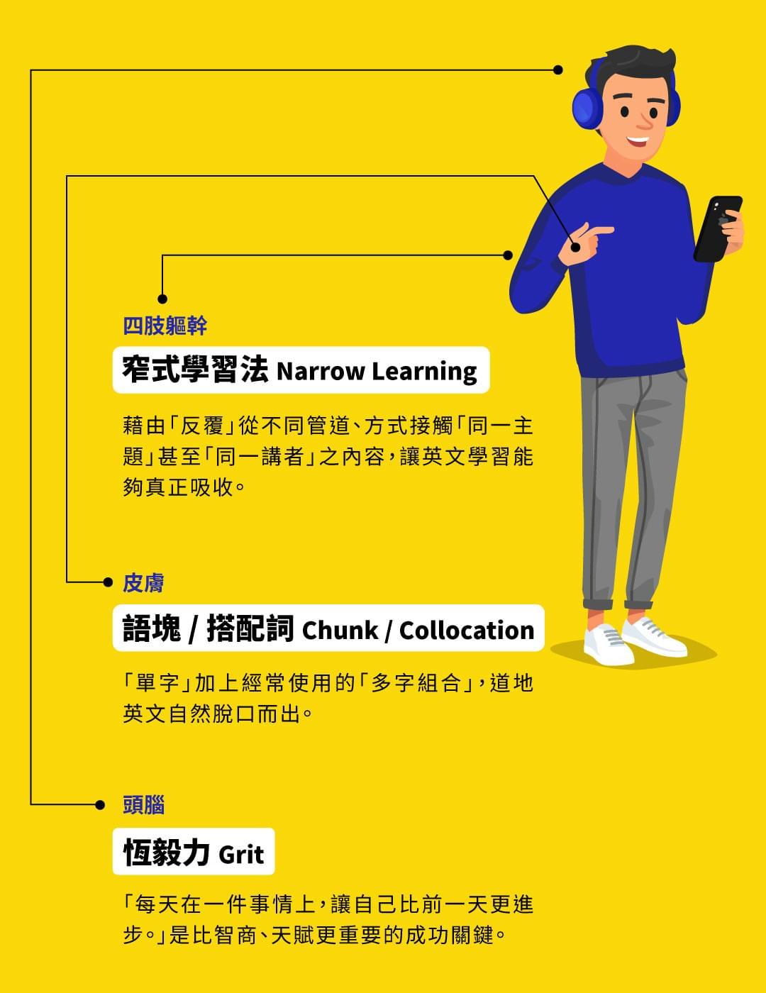 創勝文教 王梓沅 8 小時建構英文語感力 - 母語者的學習模式