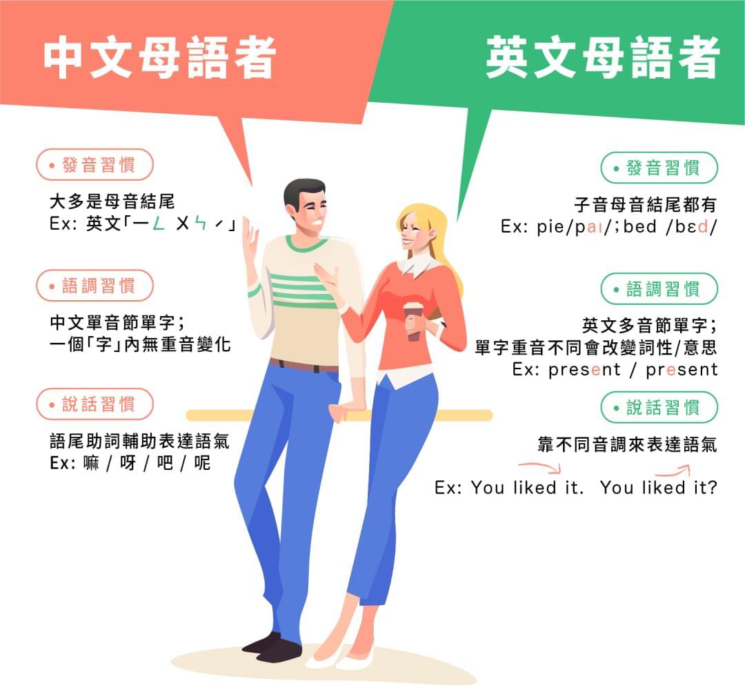 布萊恩矯正發音 帶你說一口道地英文 - 在台教書十年!最了解中文母語者學發音的痛苦