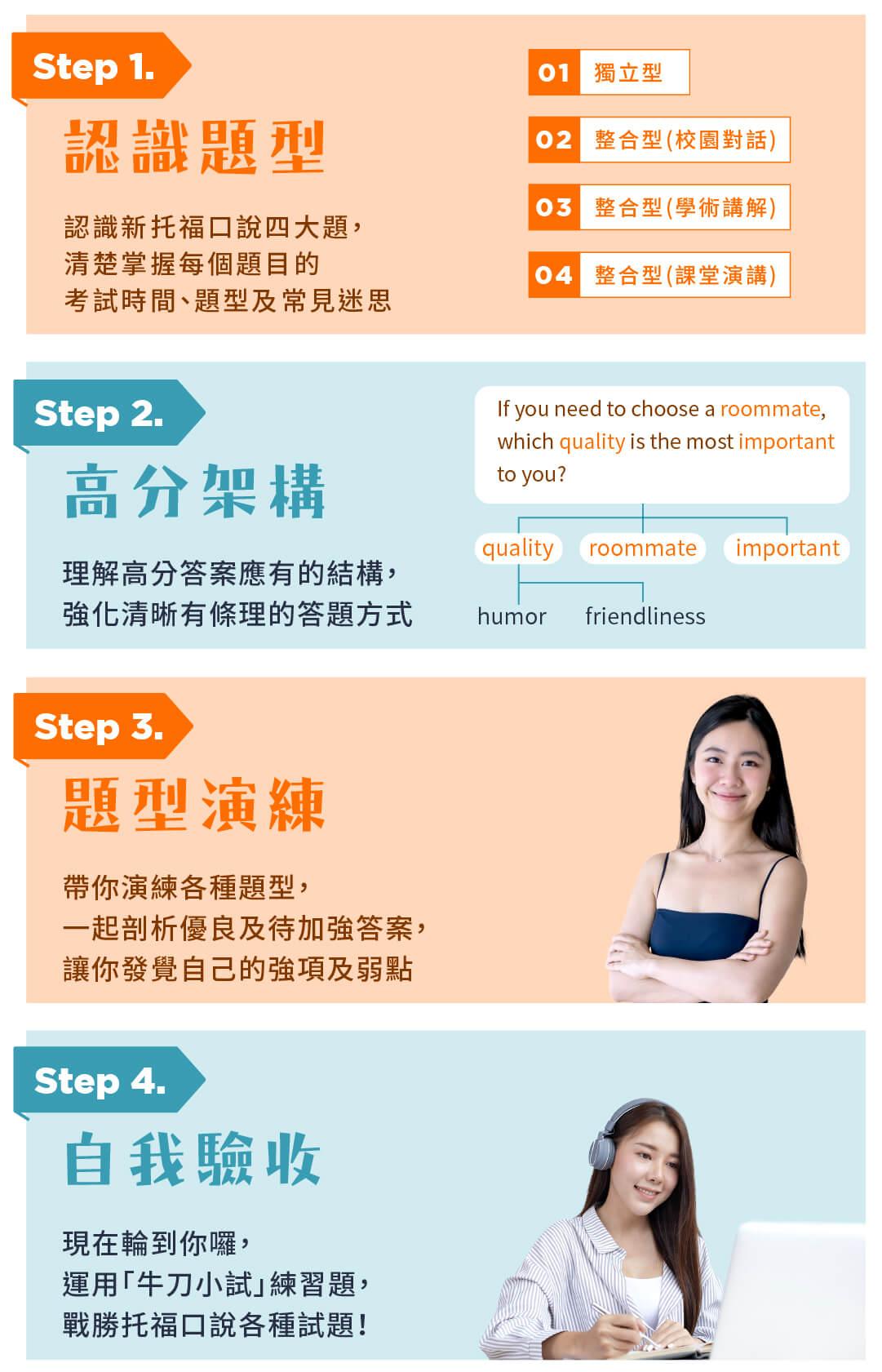 Cana 新制托福口試|備考攻略 - 托福口說四步驟學習法