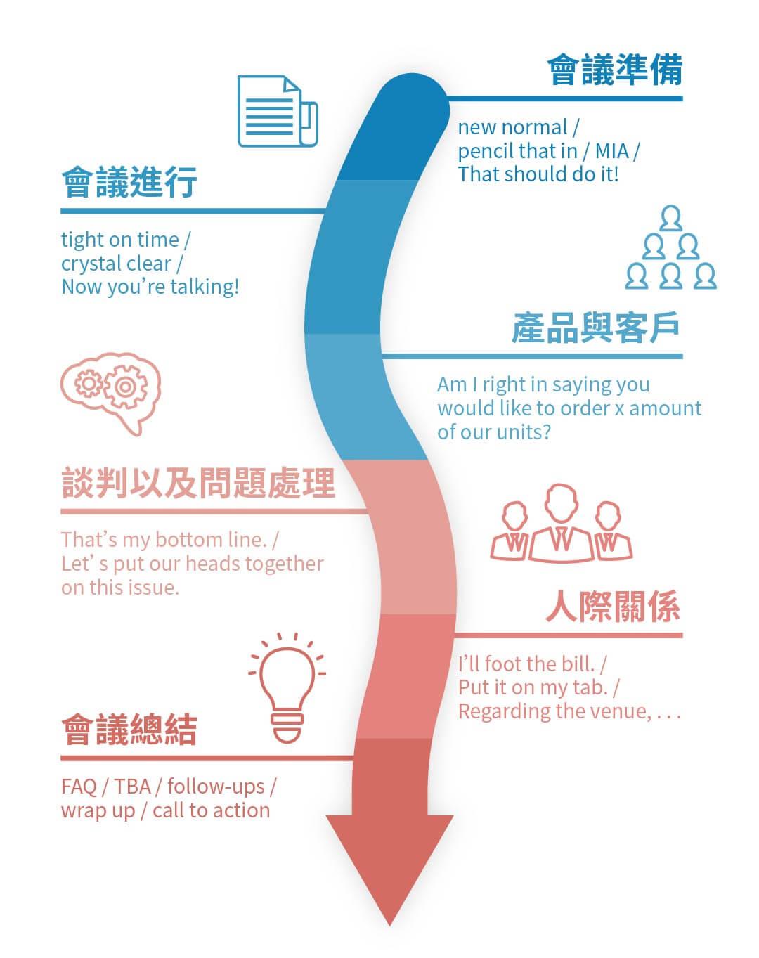 30 堂萬用會議英文情境課|一次搞懂職場必學英文 - 探索會議關鍵六階段