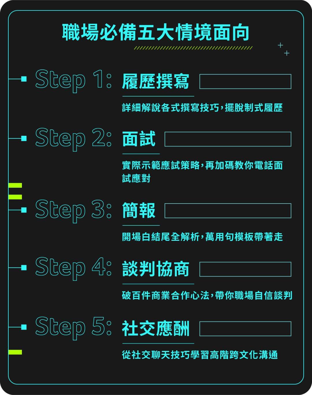 劉傑中 職場英文先修班 | 五大情境一次搞定 - 課程架構