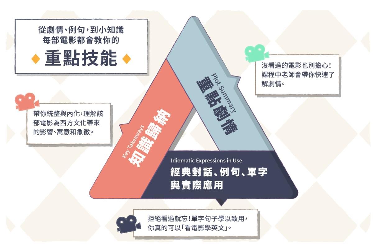 課程內容 3 大技能