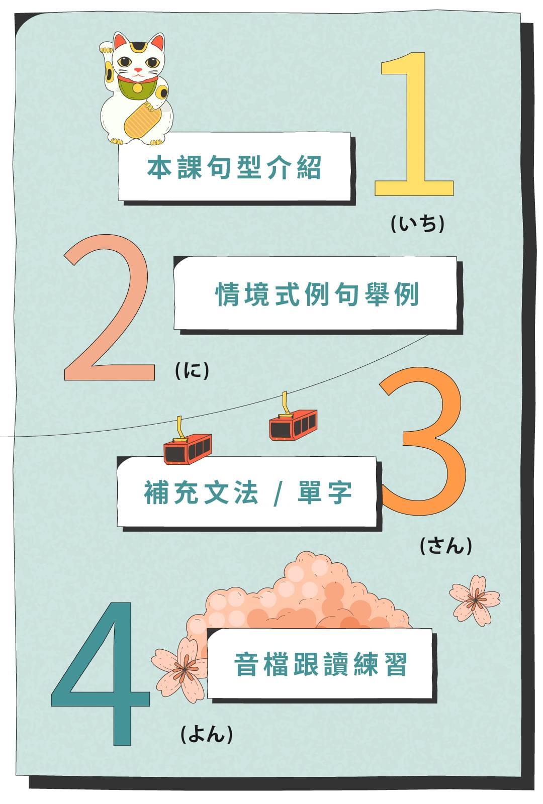 50 音的下一步:初級日文萬用句型課 - 課程架構