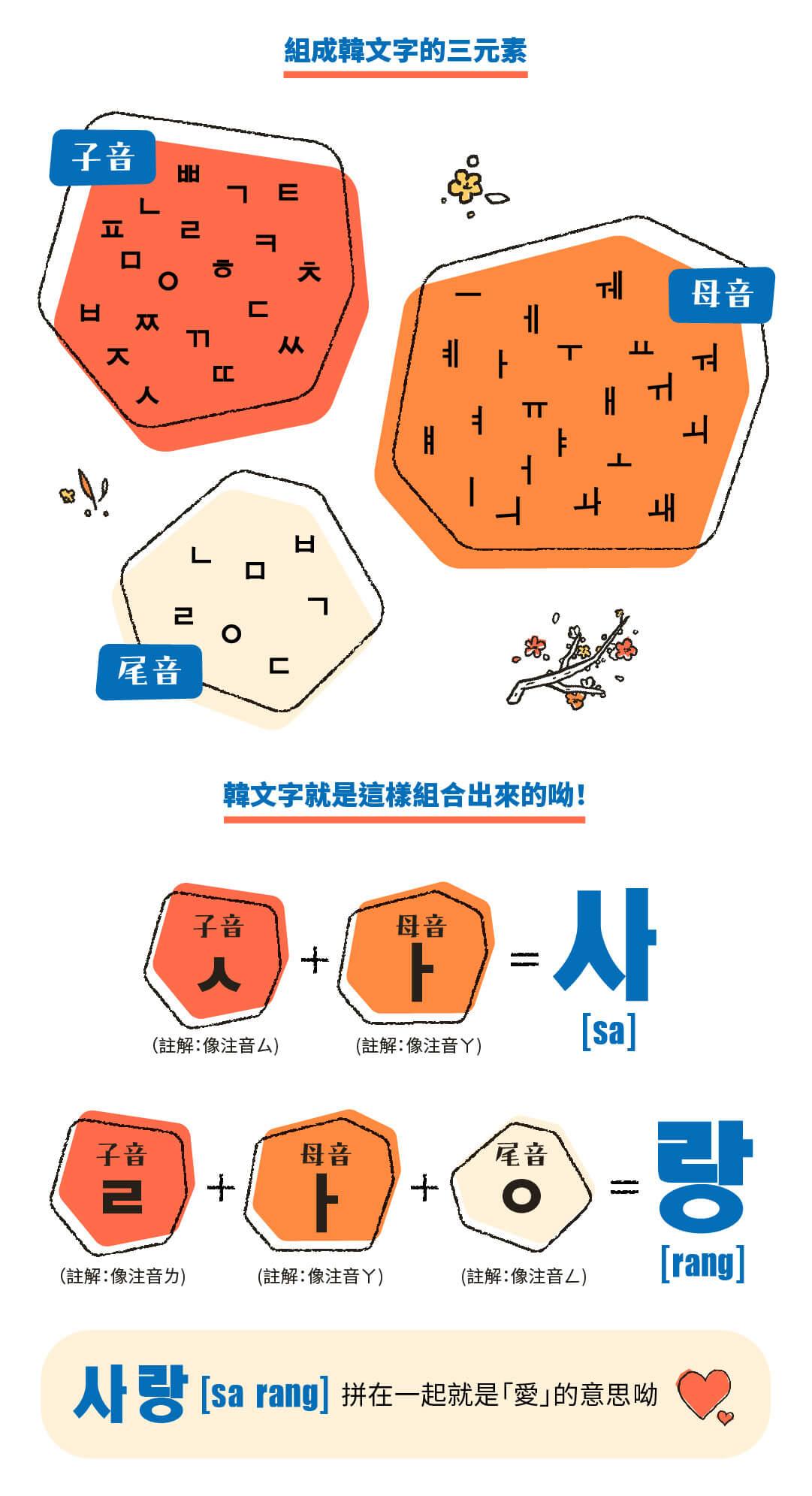 韓文基礎發音課|開口就是溜韓語 - 拆解「韓文文字結構」