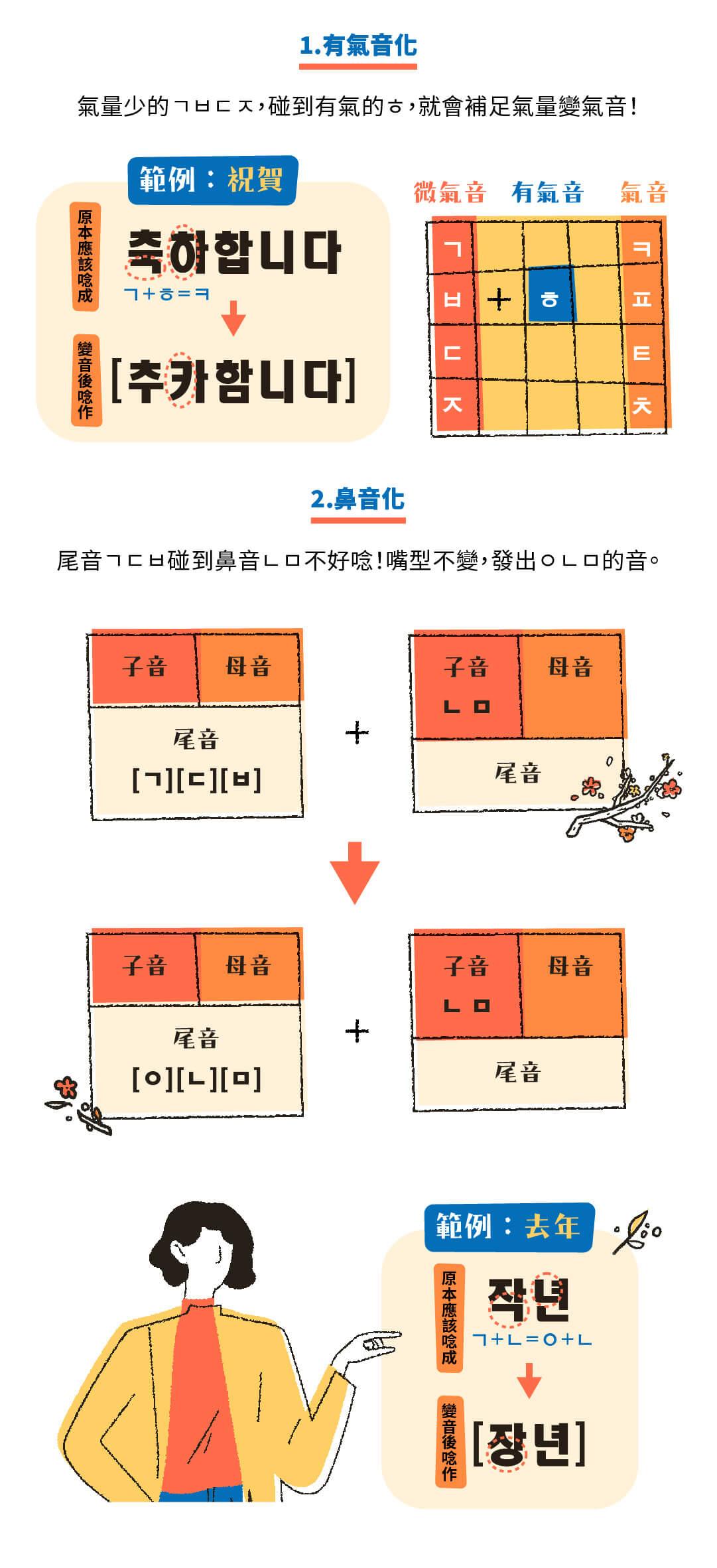 韓文基礎發音課|開口就是溜韓語 - 課本沒有完整說明的「發音規則」
