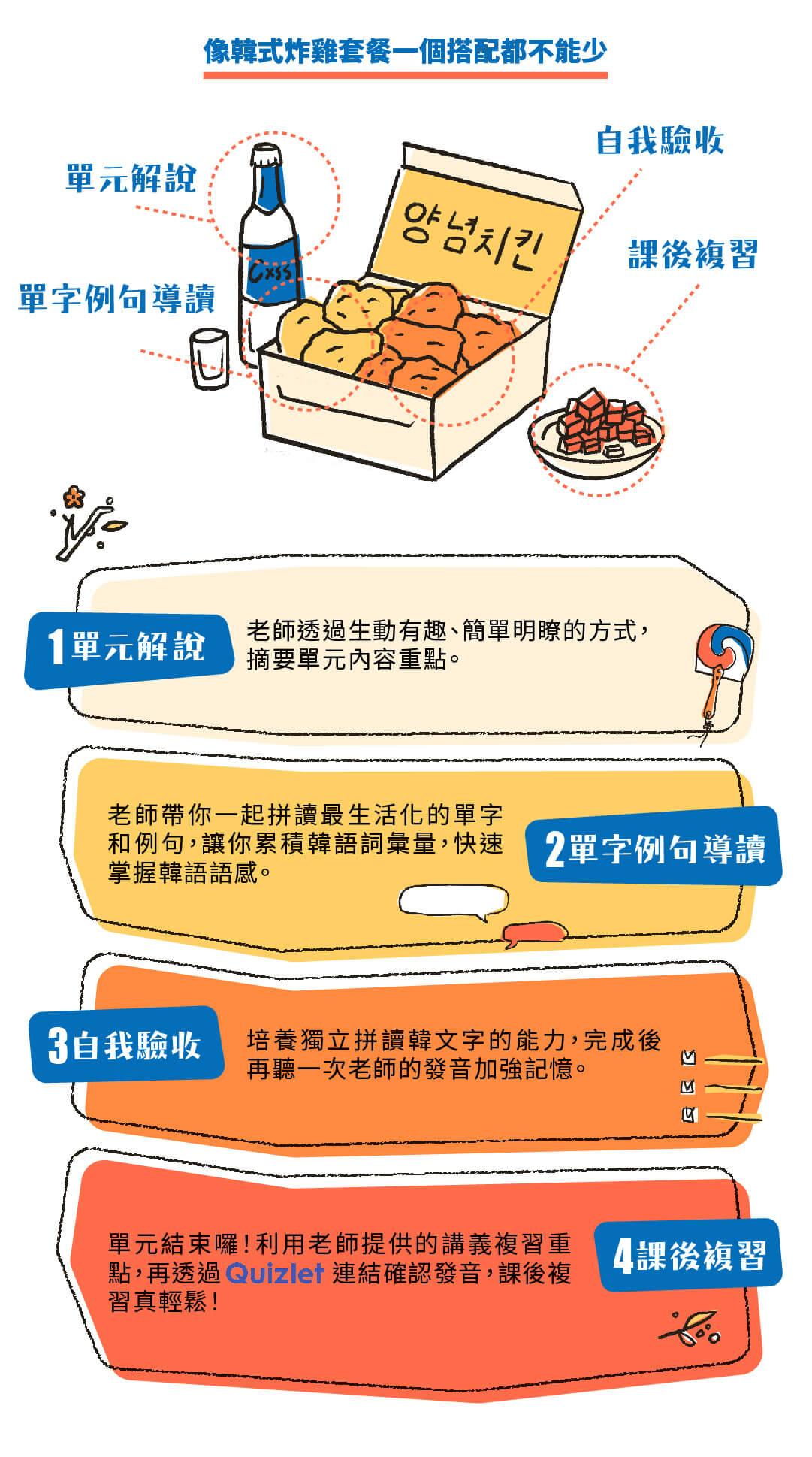 韓文基礎發音課|開口就是溜韓語 - 韓文發音學習四階段