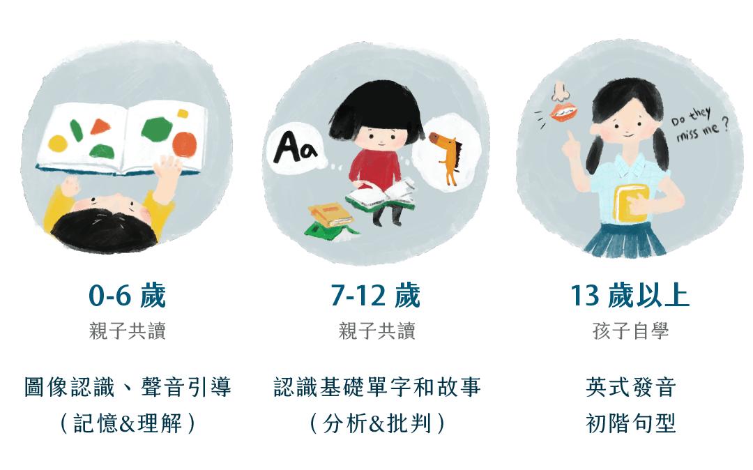 親子共讀雙語繪本課 - 適合每階段孩子的共讀課