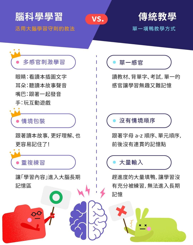 English with Ping 腦科學學習法