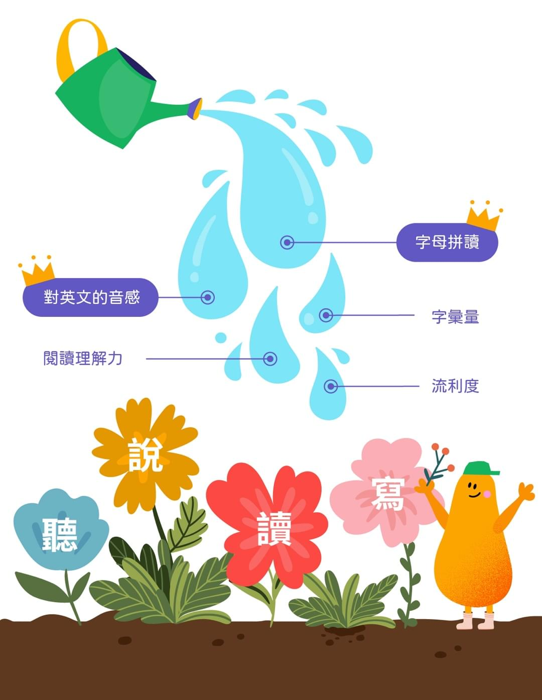English with Ping 為什麼要字母拼讀
